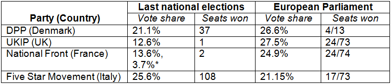 Denmark elections- table