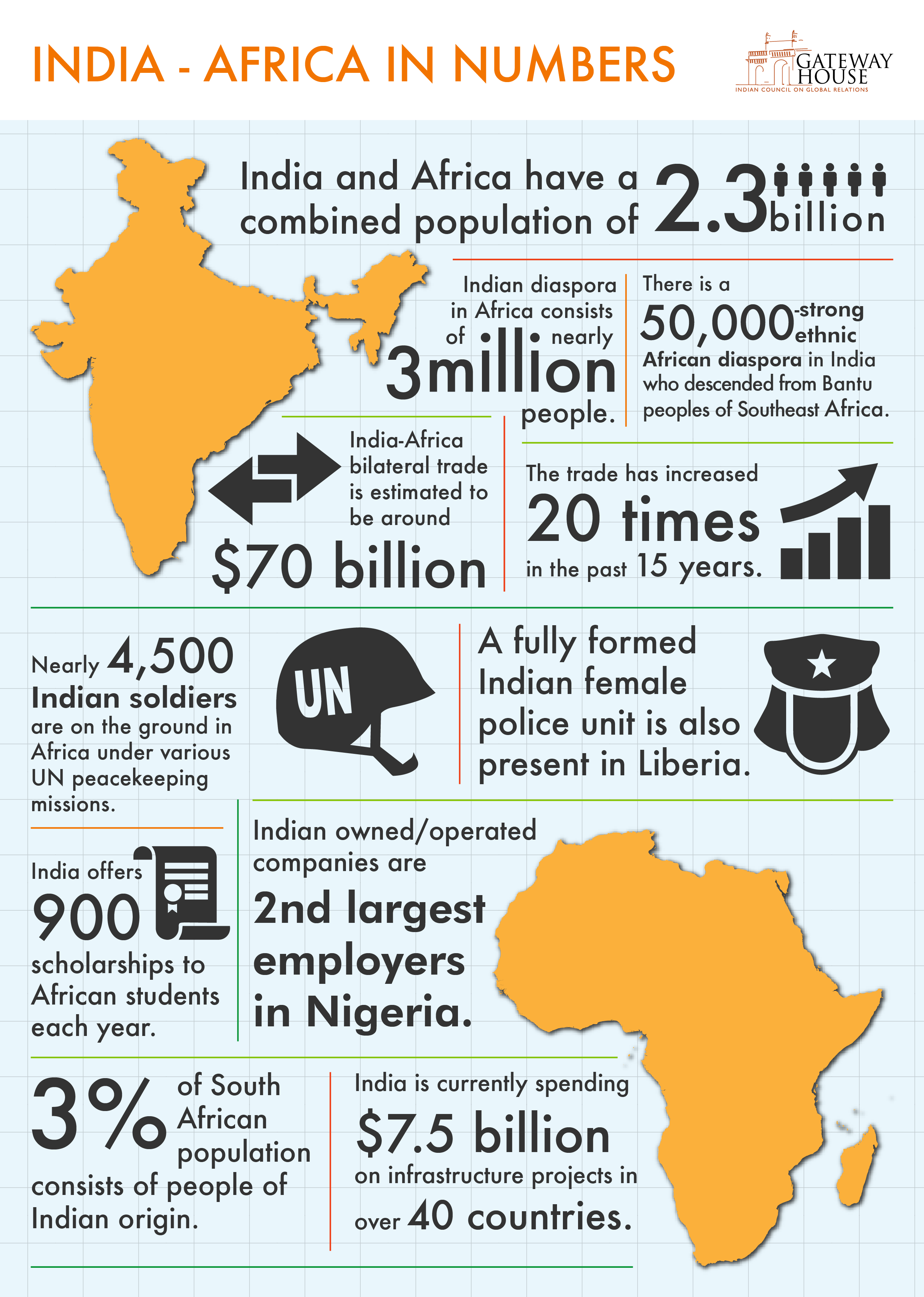 India - Africa in Numbers