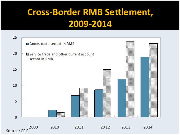 Cross border RMB settlement