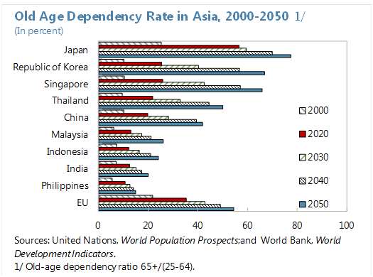 old age dependency rate