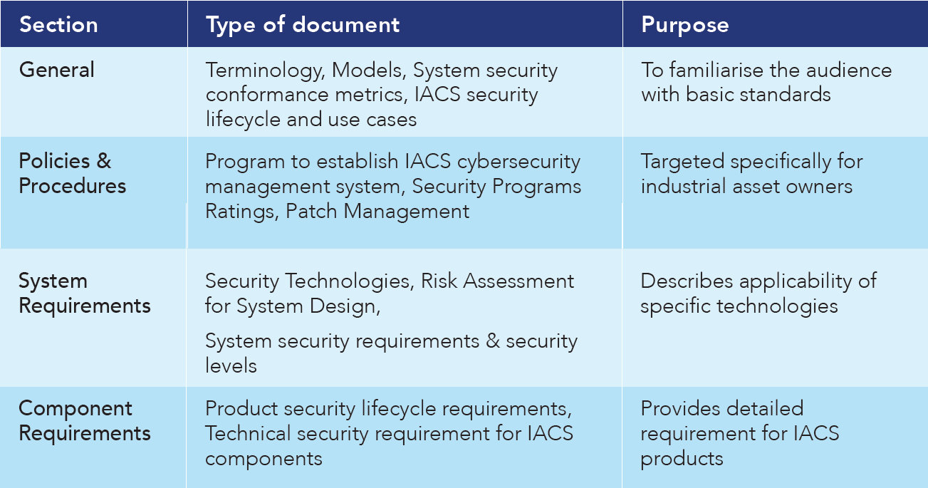 Table 3: ISA/IEC 62443 Standards Documents