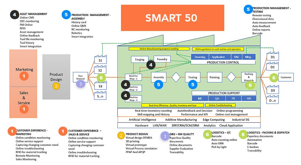 Smart 50 Source: C4i4, Pune
